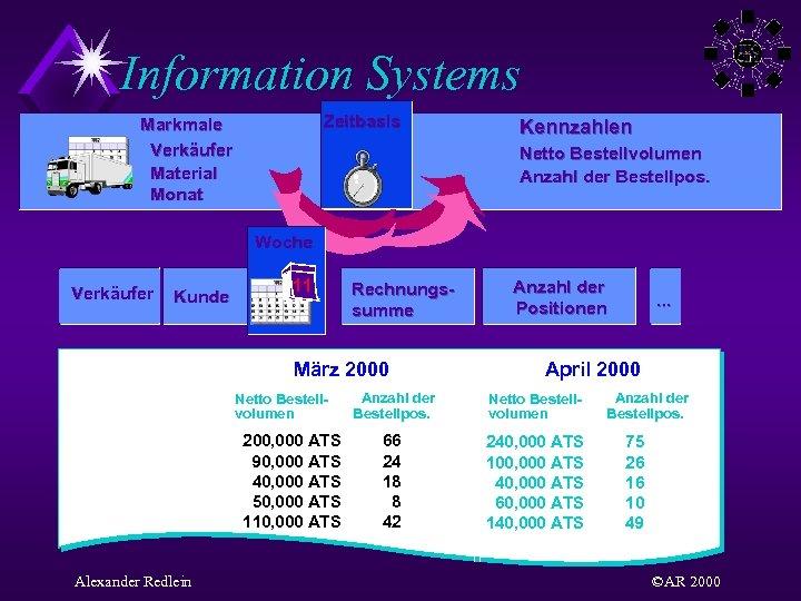 Information Systems Zeitbasis Markmale Verkäufer Material Monat Kennzahlen Netto Bestellvolumen Anzahl der Bestellpos. Woche
