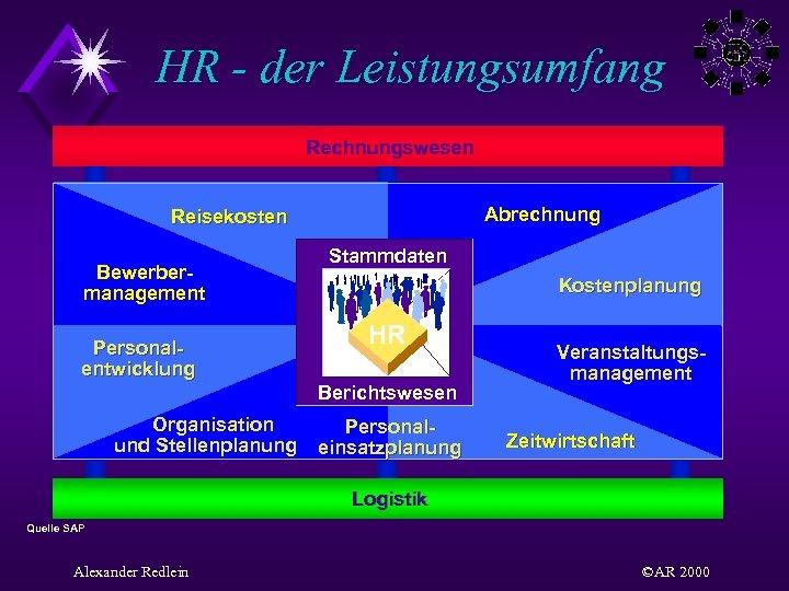 HR - der Leistungsumfang Rechnungswesen Abrechnung Reisekosten Bewerbermanagement Personalentwicklung Stammdaten Kostenplanung HR Berichtswesen Organisation
