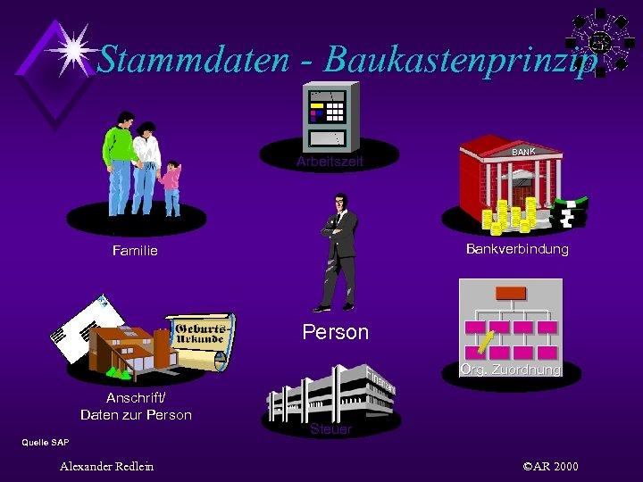 Stammdaten - Baukastenprinzip Arbeitszeit BANK Bankverbindung Familie Person Org. Zuordnung Anschrift/ Daten zur Person