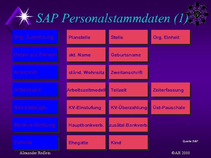 SAP Personalstammdaten (1) Org. Zuordnung Planstelle Stelle Daten zur Person akt. Name Geburtsname Anschrift