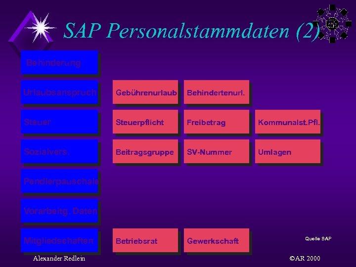 SAP Personalstammdaten (2) Behinderung Urlaubsanspruch Gebührenurlaub Behindertenurl. Steuerpflicht Freibetrag Kommunalst. Pfl. Sozialvers. Beitragsgruppe SV-Nummer