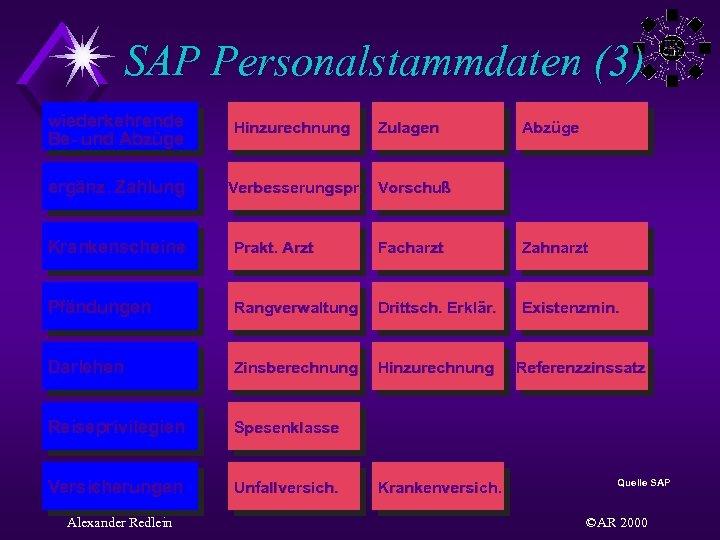 SAP Personalstammdaten (3) wiederkehrende Be- und Abzüge ergänz. Zahlung Hinzurechnung Zulagen Abzüge Verbesserungspr. Vorschuß