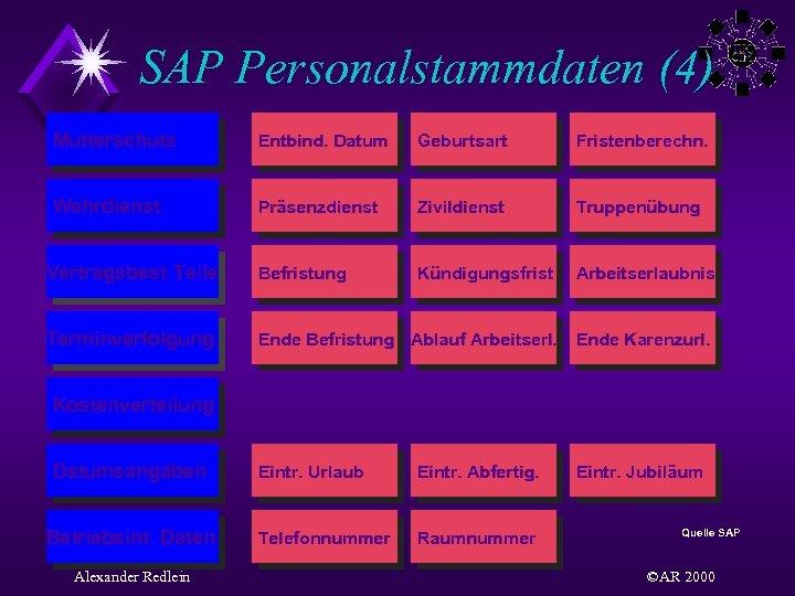 SAP Personalstammdaten (4) Mutterschutz Entbind. Datum Geburtsart Fristenberechn. Wehrdienst Präsenzdienst Zivildienst Truppenübung Vertragsbest. Teile