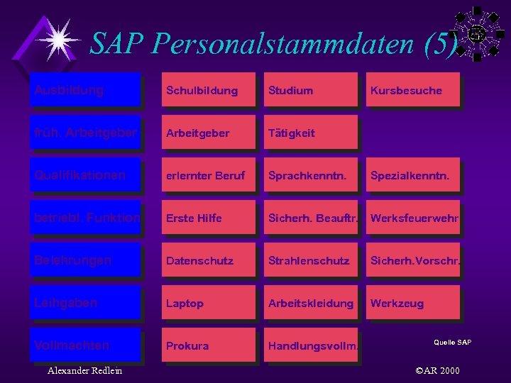 SAP Personalstammdaten (5) Ausbildung Schulbildung Studium früh. Arbeitgeber Tätigkeit Qualifikationen erlernter Beruf Sprachkenntn. betriebl.
