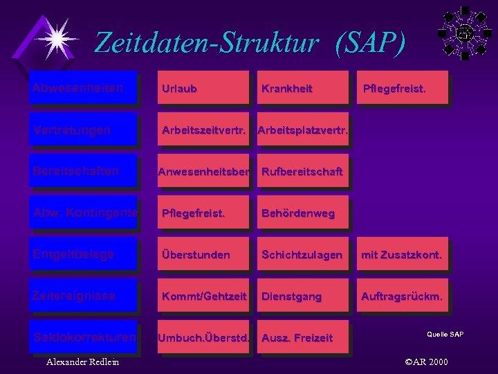 Zeitdaten-Struktur (SAP) Abwesenheiten Urlaub Vertretungen Arbeitszeitvertr. Arbeitsplatzvertr. Bereitschaften Krankheit Pflegefreist. Anwesenheitsber. Rufbereitschaft Abw. Kontingente