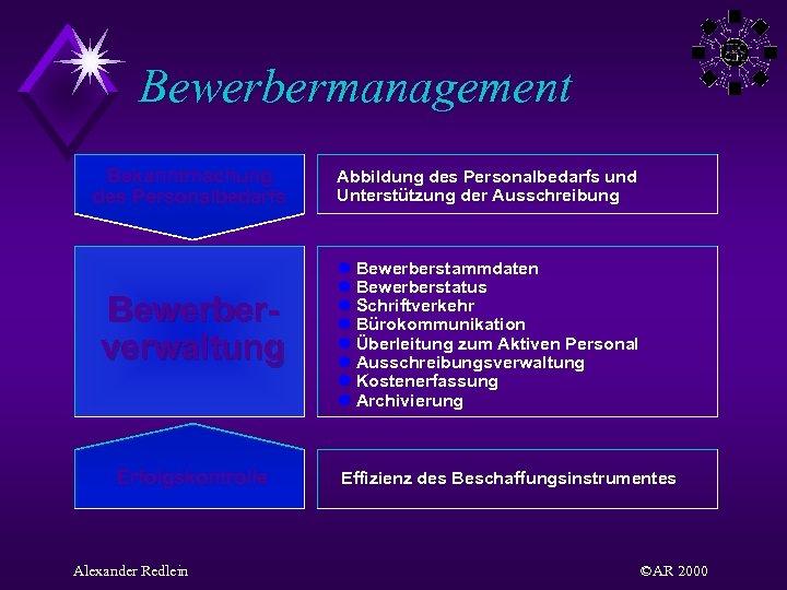 Bewerbermanagement Bekanntmachung des Personalbedarfs Abbildung des Personalbedarfs und Unterstützung der Ausschreibung Bewerberverwaltung l Bewerberstammdaten