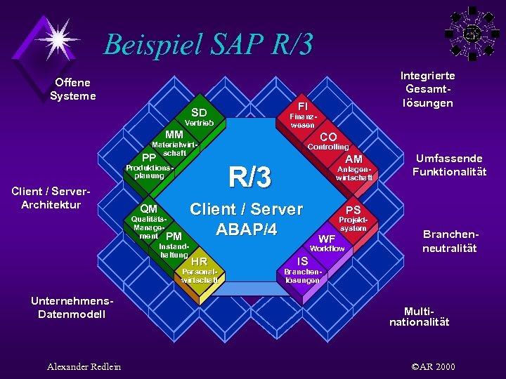 Beispiel SAP R/3 Offene Systeme FI SD Finanzwesen Vertrieb MM CO Materialwirtschaft PP QM