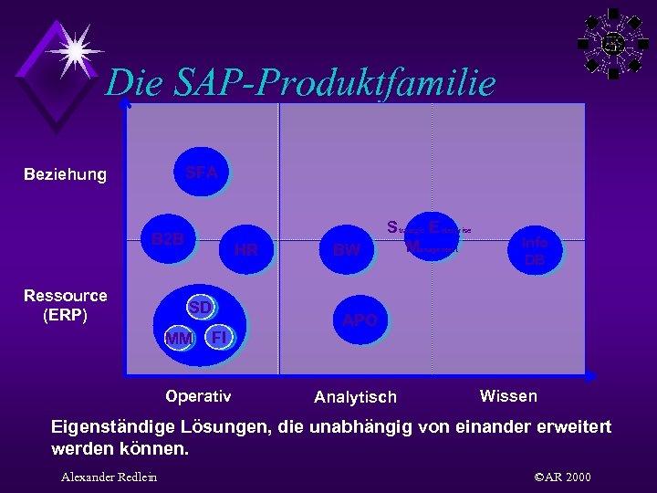 Die SAP-Produktfamilie SFA Beziehung B 2 B Ressource (ERP) HR SD MM FI Operativ