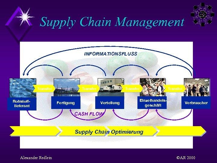 Supply Chain Management INFORMATIONSFLUSS Transfer Rohstofflieferant Transfer Fertigung Verteilung Transfer Einzelhandelsgeschäft Verbraucher CASH FLOW