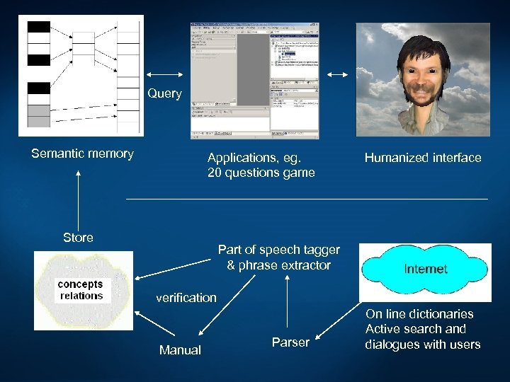 Query Semantic memory Applications, eg. 20 questions game Store Humanized interface Part of speech