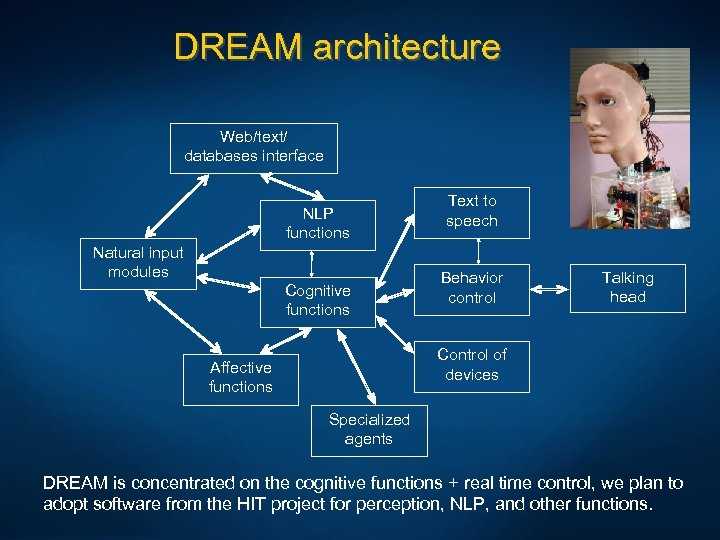 DREAM architecture Web/text/ databases interface NLP functions Natural input modules Cognitive functions Text to