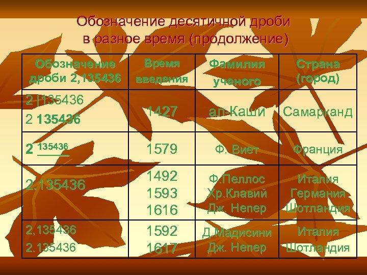 Обозначение десятичной дроби в разное время (продолжение) Время введения Фамилия ученого Страна (город) 2