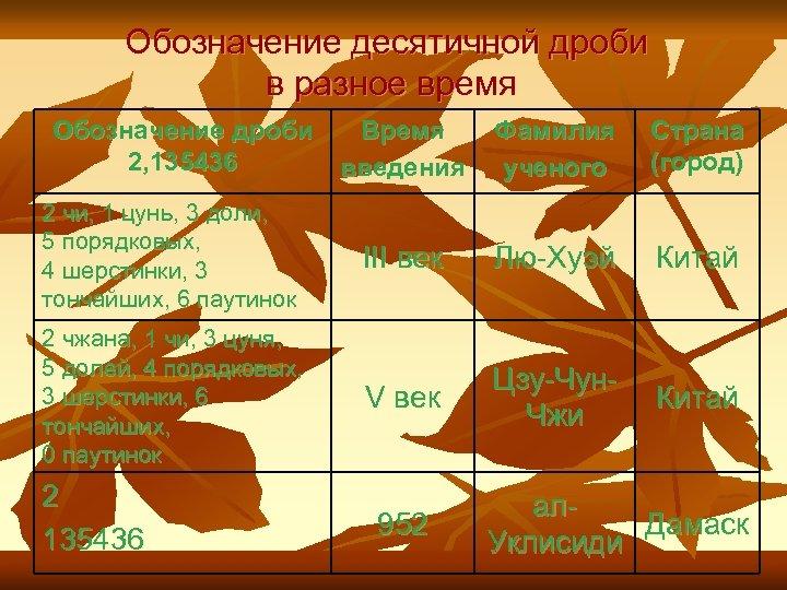 Обозначение десятичной дроби в разное время Обозначение дроби Время 2, 135436 введения 2 чи,