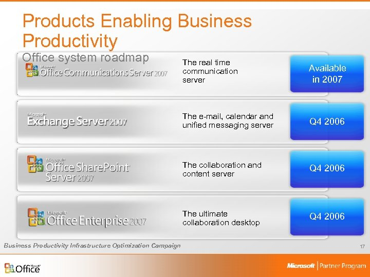 Products Enabling Business Productivity Office system roadmap Available in 2007 The e-mail, calendar and