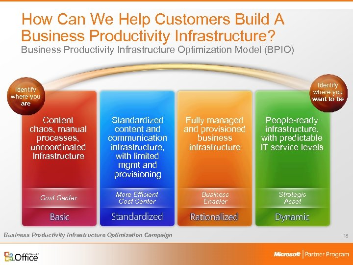 How Can We Help Customers Build A Business Productivity Infrastructure? Business Productivity Infrastructure Optimization