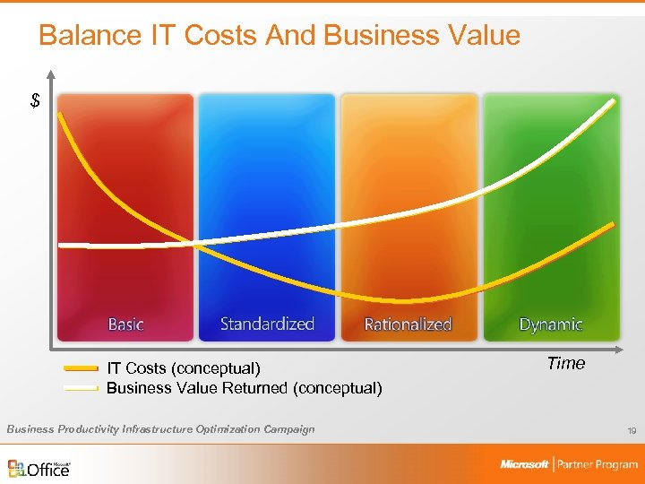Balance IT Costs And Business Value $ IT Costs (conceptual) Business Value Returned (conceptual)