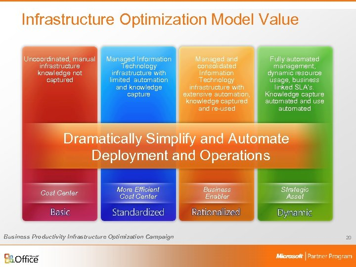 Infrastructure Optimization Model Value Uncoordinated, manual infrastructure knowledge not captured Managed Information Technology infrastructure