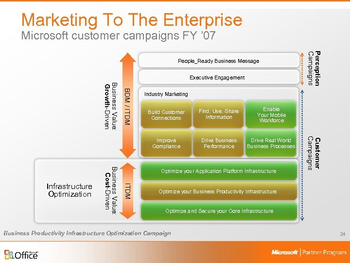Marketing To The Enterprise Microsoft customer campaigns FY ' 07 Executive Engagement BDM /