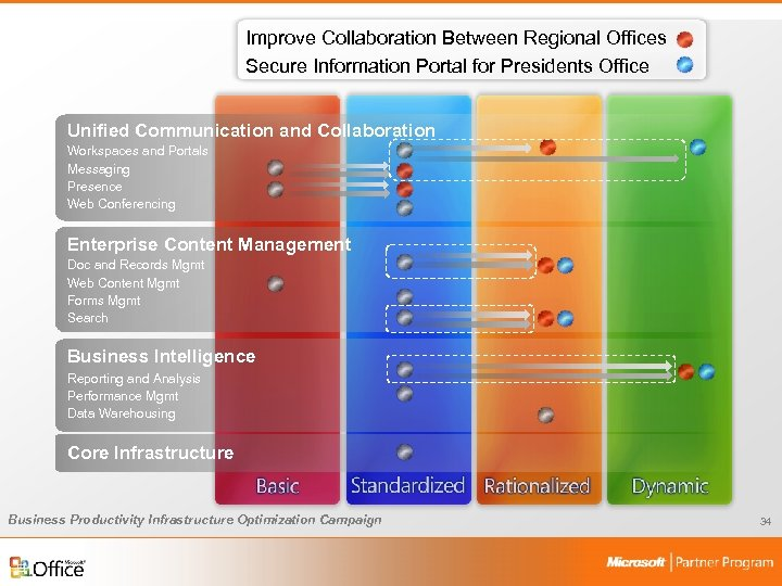 Improve Collaboration Between Regional Offices Secure Information Portal for Presidents Office Unified Communication and
