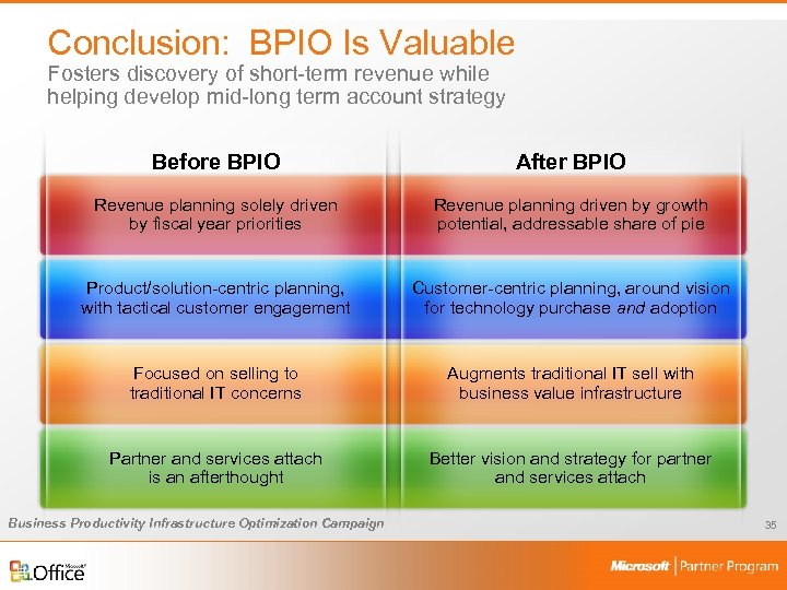 Conclusion: BPIO Is Valuable Fosters discovery of short-term revenue while helping develop mid-long term