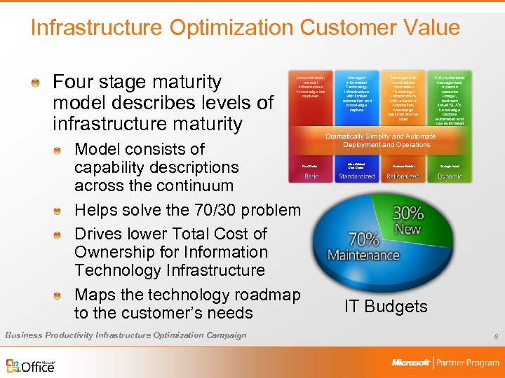 Infrastructure Optimization Customer Value Four stage maturity model describes levels of infrastructure maturity Uncoordinated,