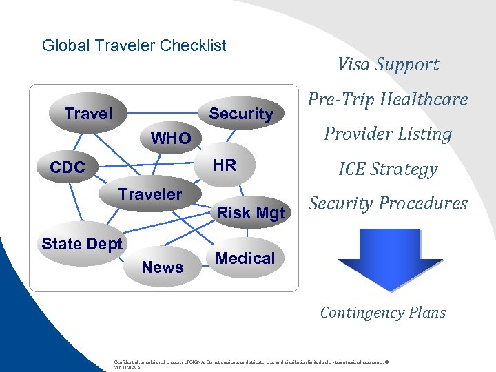 Global Traveler Checklist Travel Security WHO HR CDC Traveler Risk Mgt State Dept News