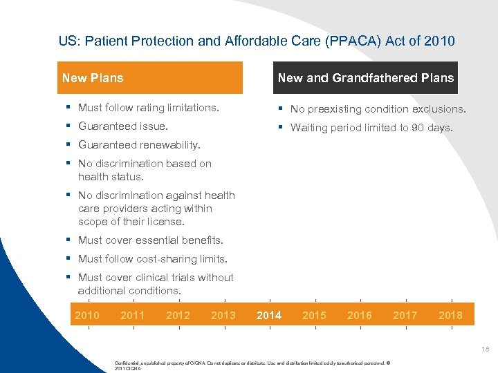 US: Patient Protection and Affordable Care (PPACA) Act of 2010 New Plans New and