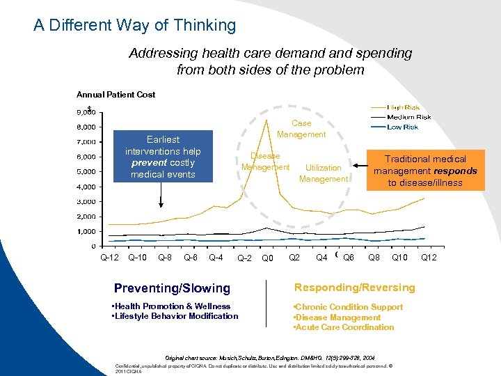 A Different Way of Thinking Addressing health care demand spending from both sides of