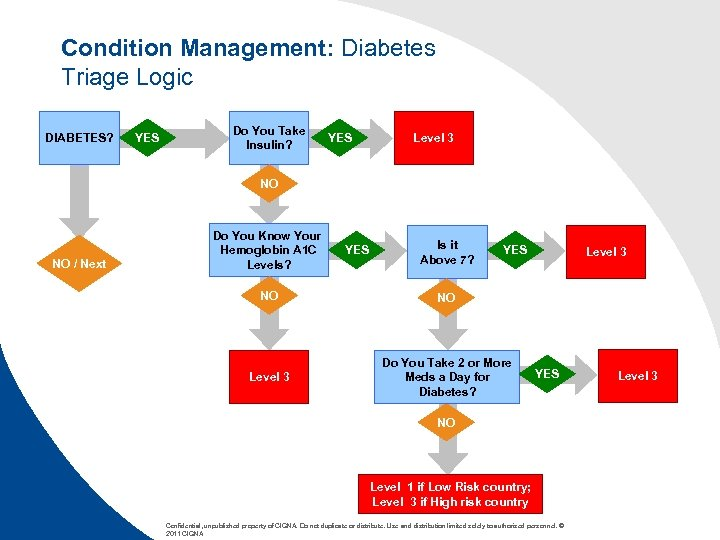 Condition Management: Diabetes Triage Logic DIABETES? YES Do You Take Insulin? YES Level 3