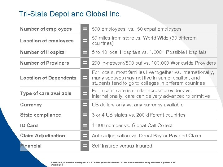 Tri-State Depot and Global Inc. Number of employees = 500 employees vs. 50 expat