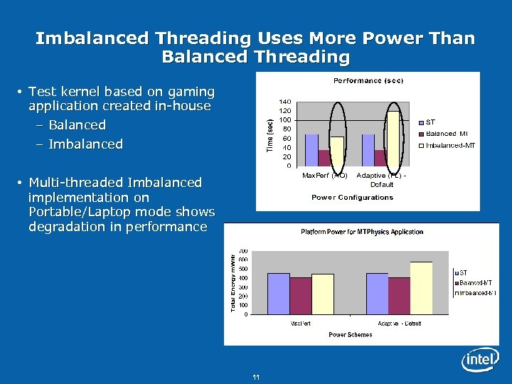 Imbalanced Threading Uses More Power Than Balanced Threading Test kernel based on gaming application