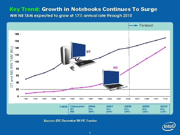 Key Trend: Growth in Notebooks Continues To Surge WW NB TAM expected to grow