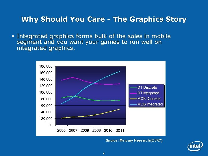 Why Should You Care - The Graphics Story Integrated graphics forms bulk of the