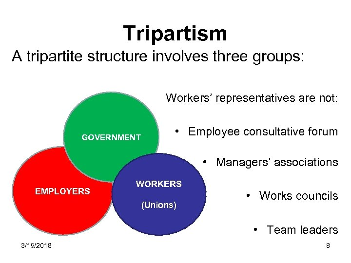 Tripartism A tripartite structure involves three groups: Workers' representatives are not: GOVERNMENT • Employee