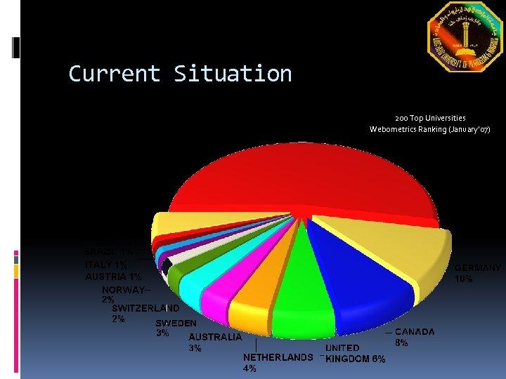 Current Situation 200 Top Universities Webometrics Ranking (January' 07)