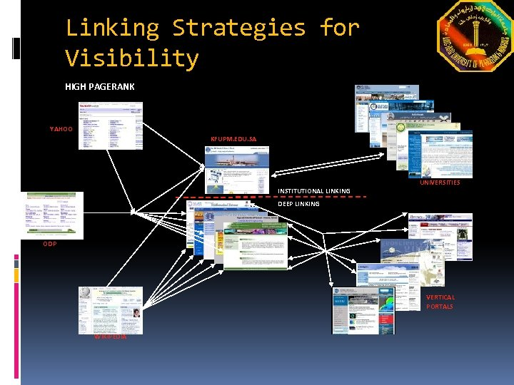 Linking Strategies for Visibility HIGH PAGERANK YAHOO KFUPM. EDU. SA UNIVERSITIES INSTITUTIONAL LINKING DEEP