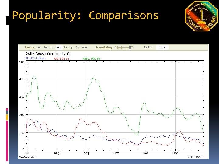 Popularity: Comparisons