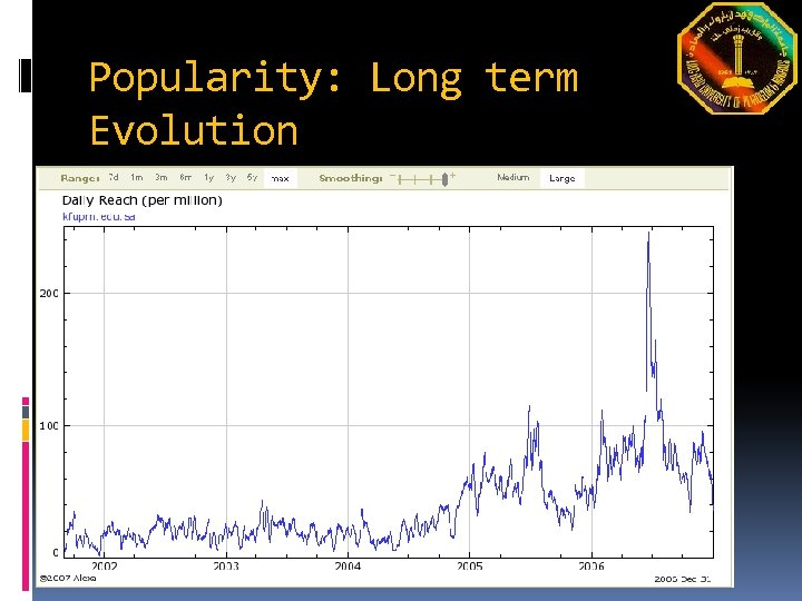 Popularity: Long term Evolution