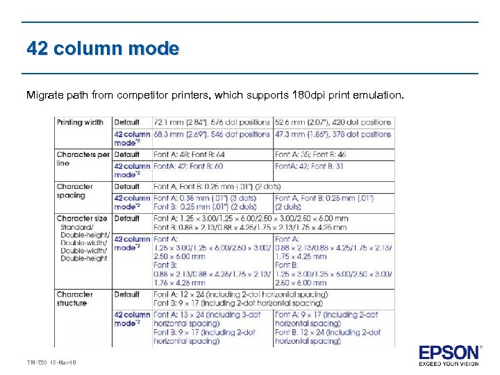 42 column mode Migrate path from competitor printers, which supports 180 dpi print emulation.
