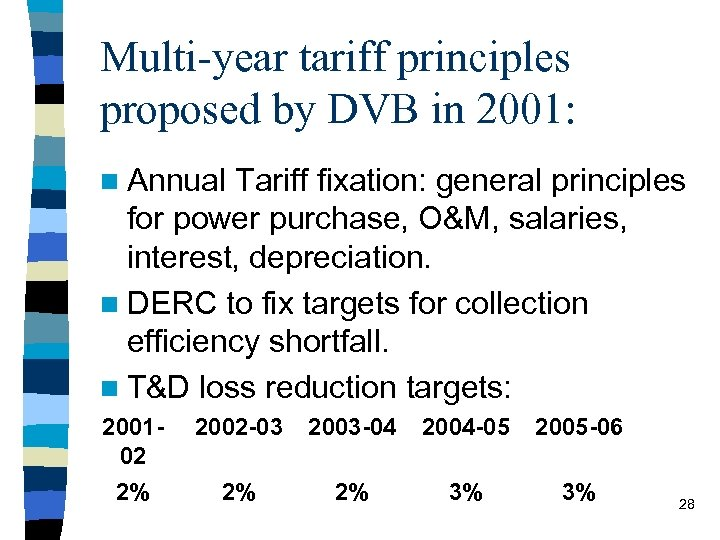 Multi-year tariff principles proposed by DVB in 2001: n Annual Tariff fixation: general principles
