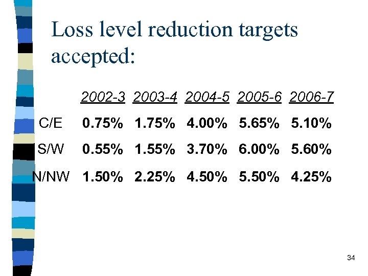 Loss level reduction targets accepted: 2002 -3 2003 -4 2004 -5 2005 -6 2006