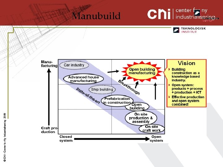 © CNI - Center for Ny Industrialisering 2008 Manubuild