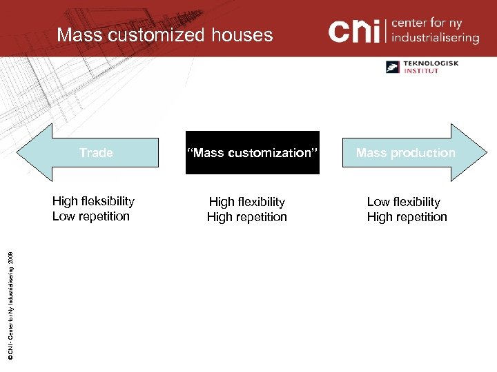 Mass customized houses Trade © CNI - Center for Ny Industrialisering 2008 High fleksibility