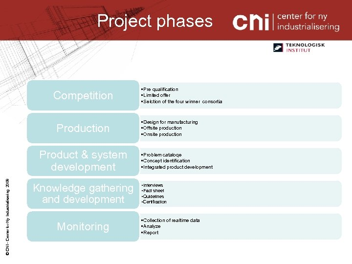 Project phases Competition Production © CNI - Center for Ny Industrialisering 2008 Product &