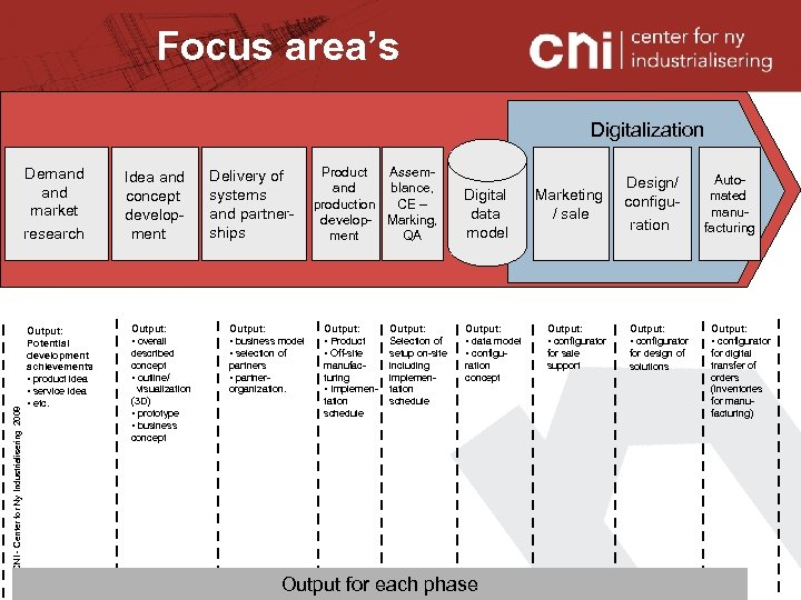 Focus area's Digitalization © CNI - Center for Ny Industrialisering 2008 Demand market research
