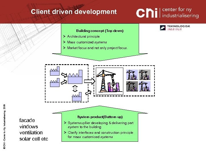 Client driven development Building concept (Top down) Ø Architectural principle Ø Mass customized systems