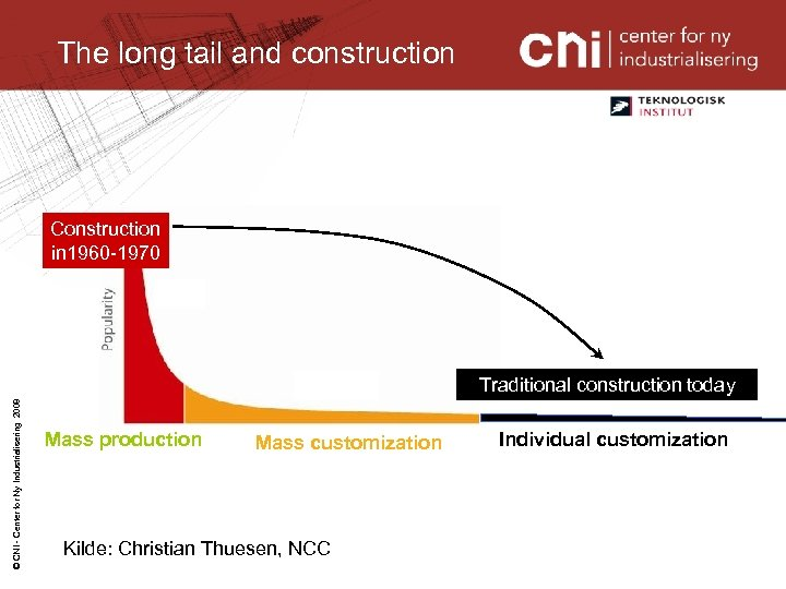 The long tail and construction Construction in 1960 -1970 © CNI - Center for