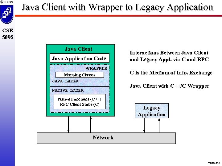 Java Client with Wrapper to Legacy Application CSE 5095 Java Client Java Application Code