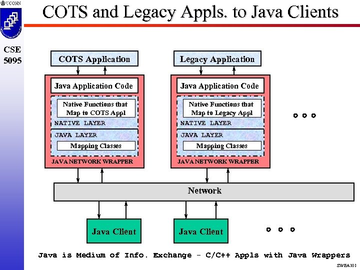 COTS and Legacy Appls. to Java Clients CSE 5095 COTS Application Legacy Application Java