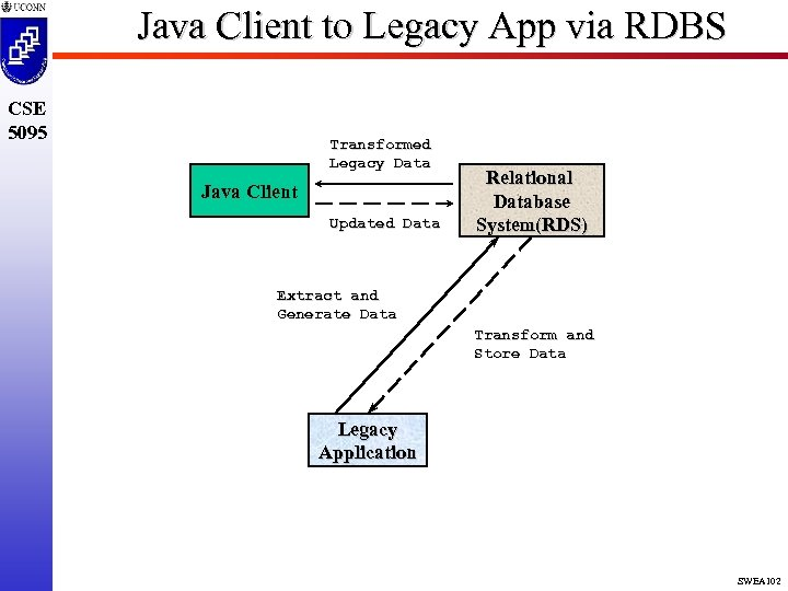 Java Client to Legacy App via RDBS CSE 5095 Transformed Legacy Data Java Client